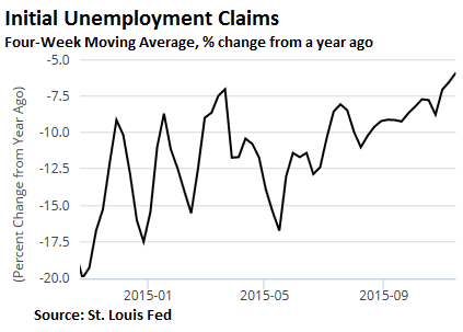 2015-11-19-LK-initial-claims-2015