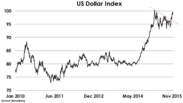 2015-11-21-otterwood-dollar-index