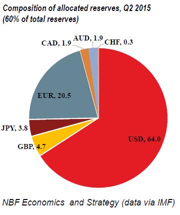 Global-reserve-currencies-q2-2015