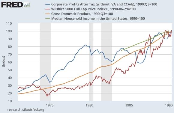 LK-Corp-profits-v-GDP-v-stocks-v-household-inc