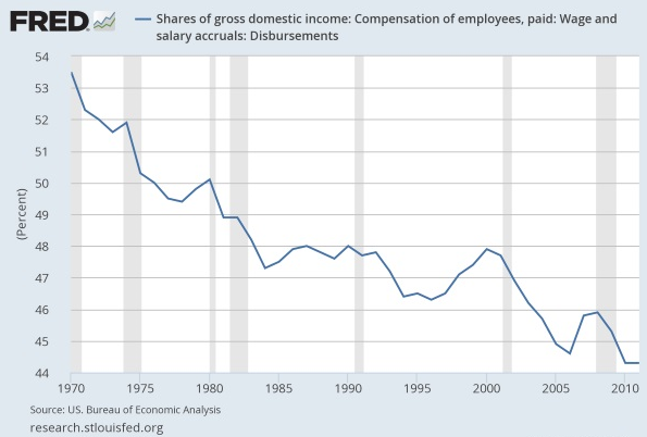 LK-wages-share-of-GDP