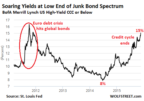 US-CCC-or-below-rated-yields-2011_2015-11