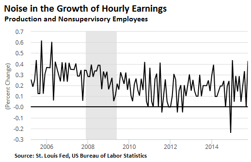 US-Hourly-earnings-growth-2006_2015-10