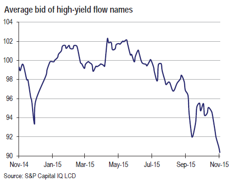 US-SP-Capital-IQ-HY-flow-names-2015-11