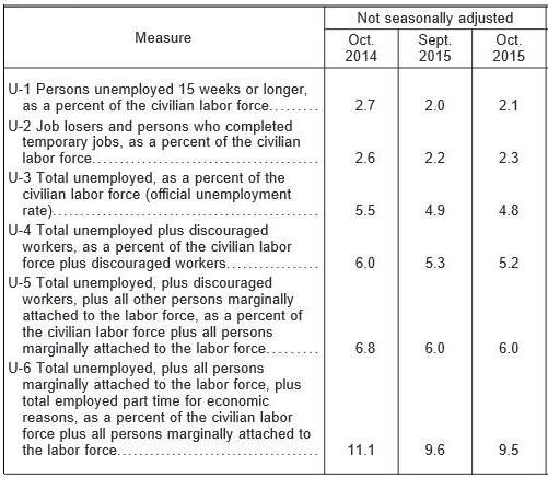 US-Umemployement-rates-2015-10