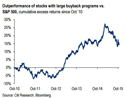 US-buyback-stocks-performance-v-sp500-citi