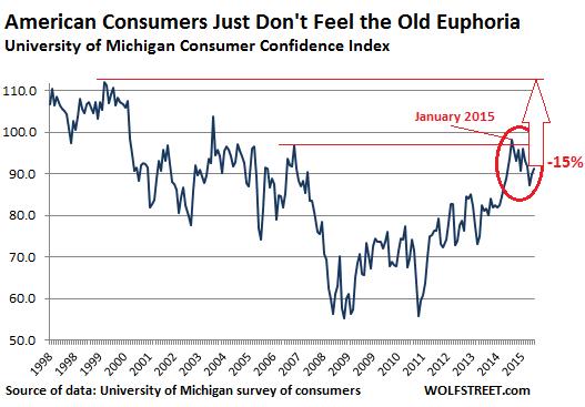 US-consumer-confidence-UofM-2015_11