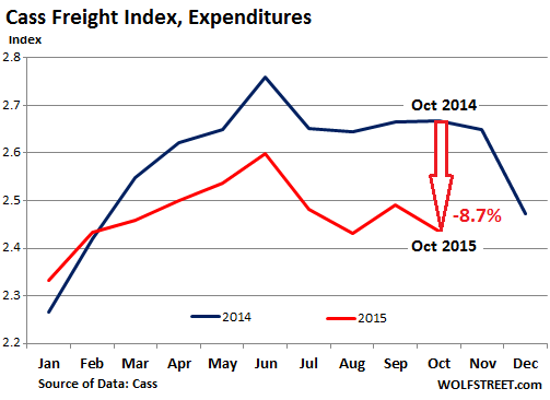 US-freight-index-2015-10-expenditures
