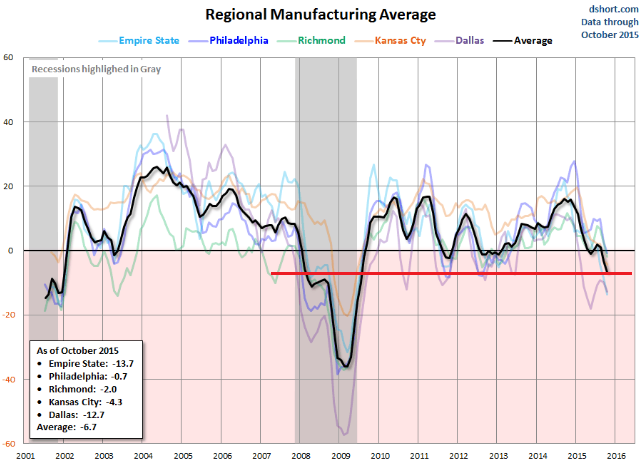 US-manufacturing-regional-Fed-indices-average-2001-2015