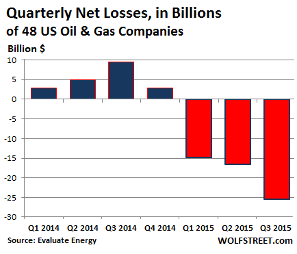 US-oil-gas-earnings-quarterly-2014-Q3-2015