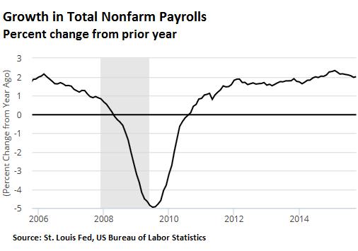 US-payroll-growth-2006_2015-10