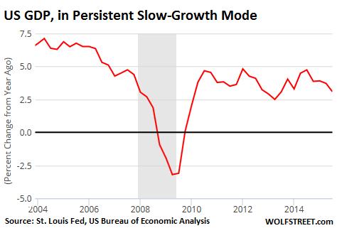 2015-12-14-Kummer-GDP-YOY-change