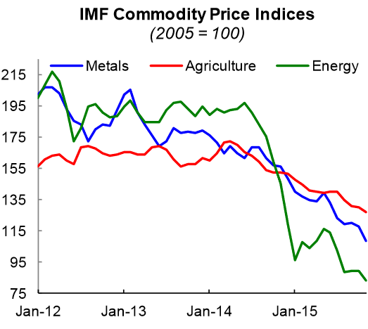 2015-12-23-Kummer-IMF-Commodity-Prices