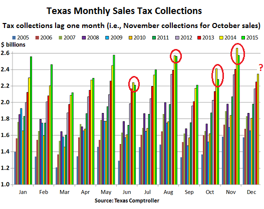 2015-12-David-TX-monthly-sales-tax-collections=2005-2015-nov