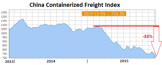 China-Containerized-Freight-Index-2015-12_05