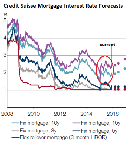 Mortgage Rates Japan