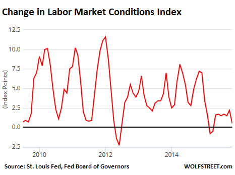 US-Change-labor-market-conditions-index-2010-2015-11