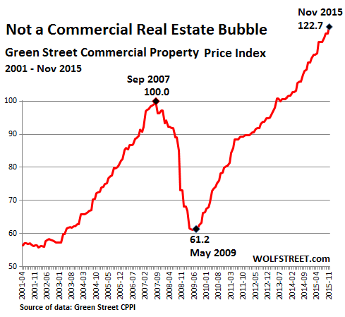 US-Commercial-Property-Index-GreenStreet=2015-11