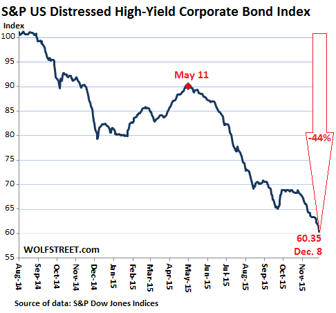 US-Distressed-high-yield-corporate-bond-index-SP-2015-12-08
