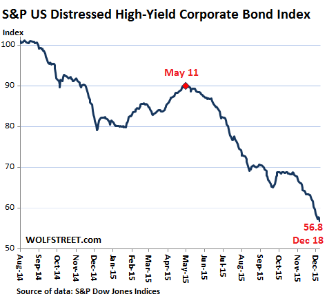 US-Distressed-high-yield-corporate-bond-index-SP-2015-12-18