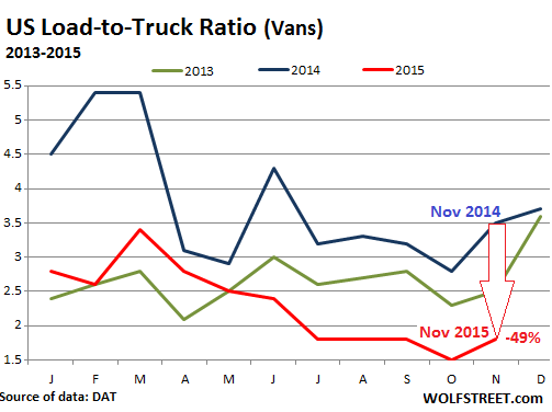 US-Load-to-Truck-ratio-2013_2015-11