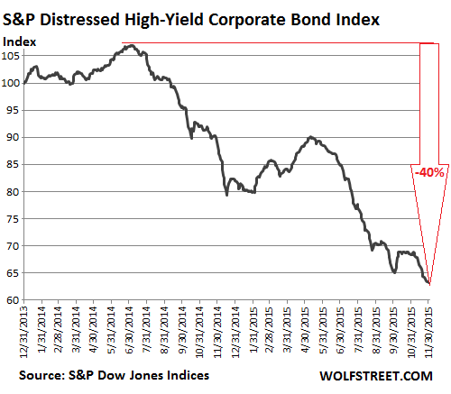 US-SP-distressed-high-yield-corp-bond-index