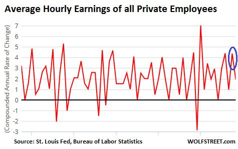 US-average-hourly-earnings