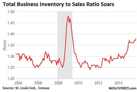 US-business-inventories-2004_2015-11
