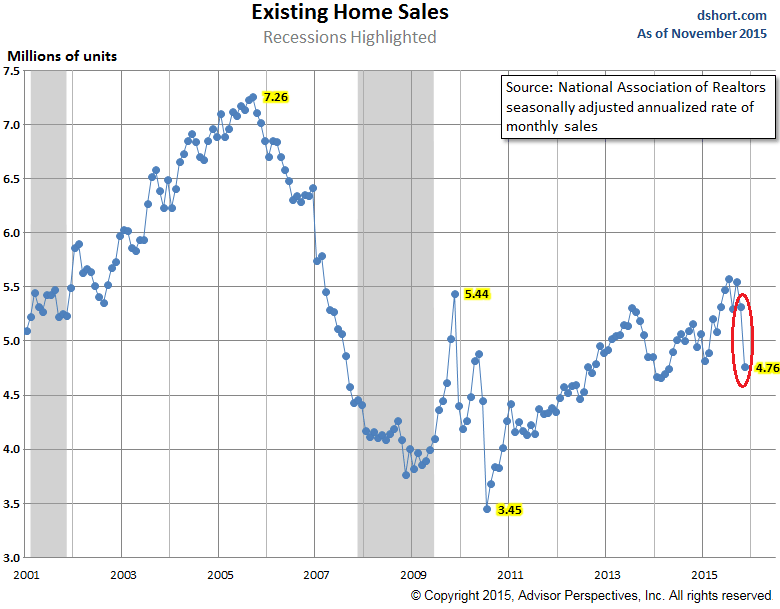 US-existing-home-sales-2001-2015-11