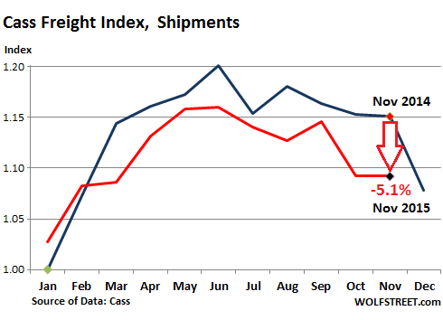 US-freight-index-2015-11-shipments
