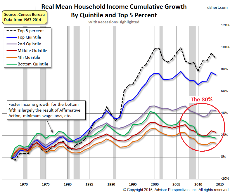 US-household-income-by-quintile+top-5-percent