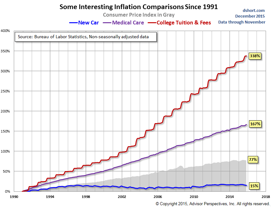 US-inflation-medical-college-1991-2015
