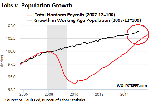 Recession Watch: Hidden Messages in the Jobs Report | Wolf ...
