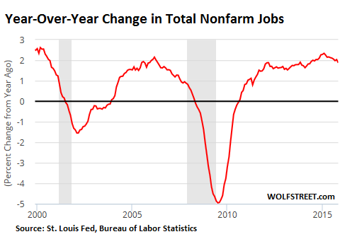US-jobs-yoy-change-2000-2015_11