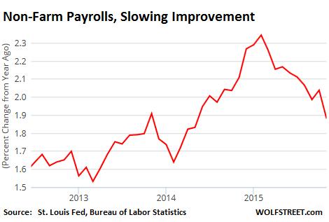 US-non-farm-payrolls-change-2012-2015_11