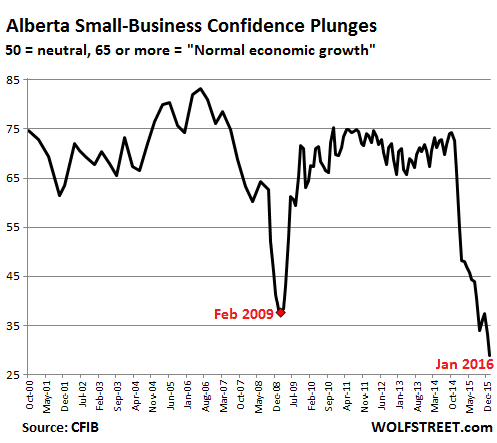 Canada-Alberta-small-business-confidence-2000_2016-1