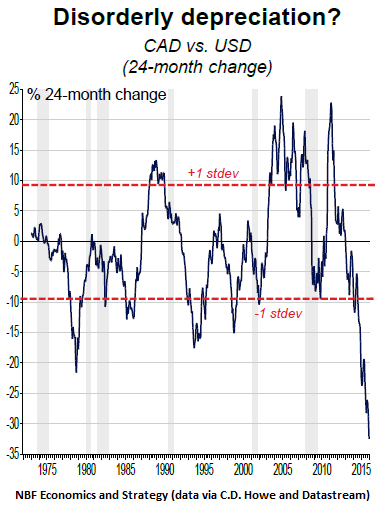 the reasons for the depreciation of the canadian dollar Ironically, the reason in both cases has to do with currency exchanges, and in particular, the value of the canadian dollar relative to the us dollar the oil is priced in us dollars this is the most likely of the two scenarios.