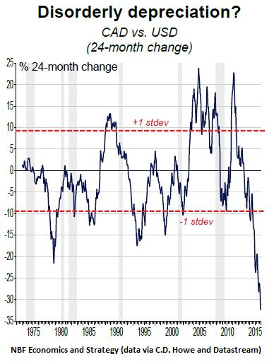 Canada-dollar-disordery-depreciation