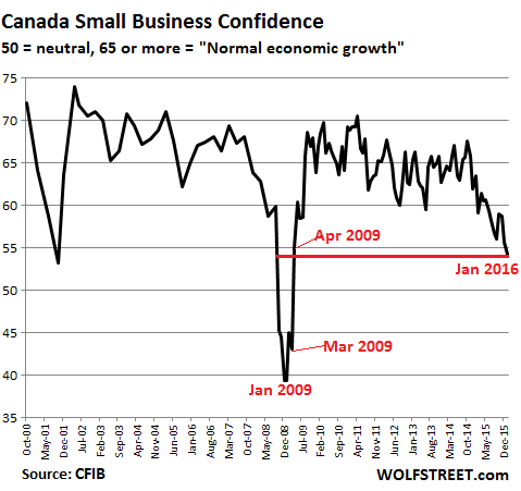 Canada-small-business-confidence-2000_2016-1