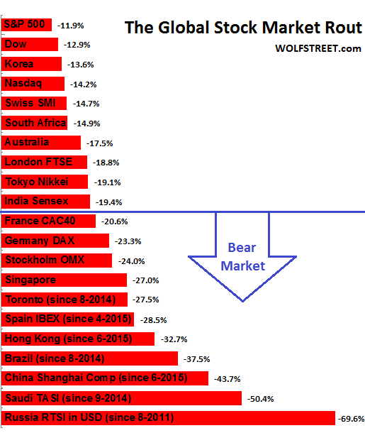 evidence from international stock markets The evidence indicates that, for weekly rates of return, most of the international stock markets exhibit positive skewness (except for france, germany, and switzerland) for monthly rates of return, italy, the netherlands, and switzerland also show negative skewness.