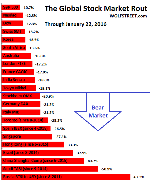 Global-stock-exchanges-market-rout-2016-01-22-B