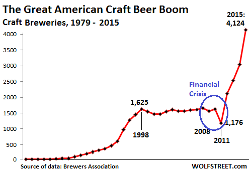 US-Breweries-craft-1979-2015