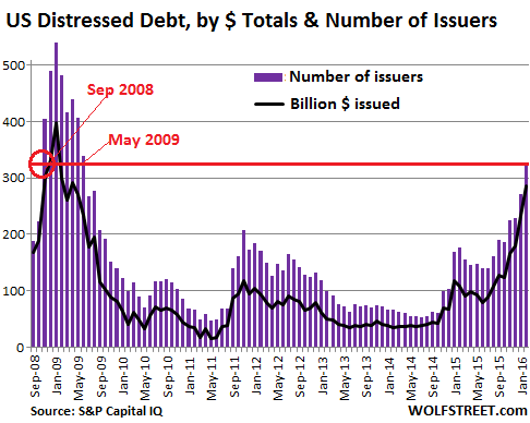 US-SP-Distressed-dollar+issuers-2008-2016-01