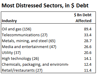 US-SP-Distressed-sectors-dollar-debt