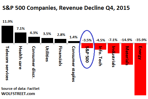 So Just How Bad is the Revenue and Earnings Recession?
