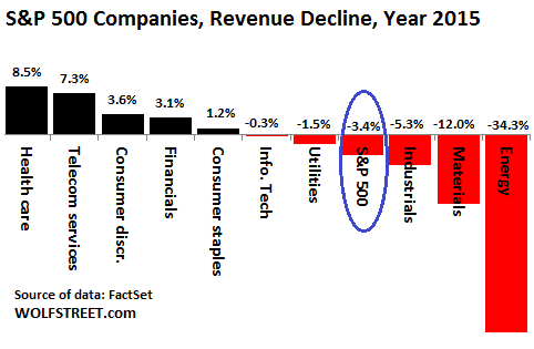 US-SP500-2015-Revenue-growth-by-sector