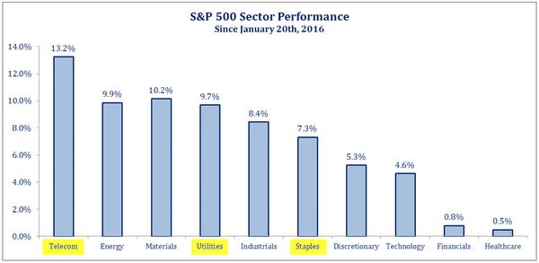 2016-02-27-Otterwood-SP500-sector-performance