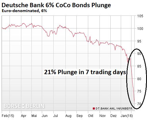 Germany-Deutsche-Bank-CoCo-bonds-2016-02-09