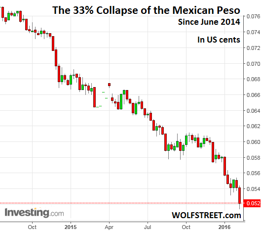 Dollar Crushes Mexican Peso as Problems Balloon | Wolf Street