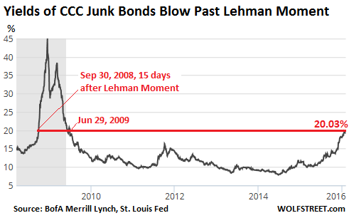 CCC-Rated Junk-Bond Yields Blow Past Lehman Moment, hit 20%, as Consensual Hallucination Fades